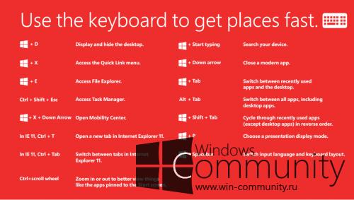 Руководство пользователя по Windows 8.1 Update 1
