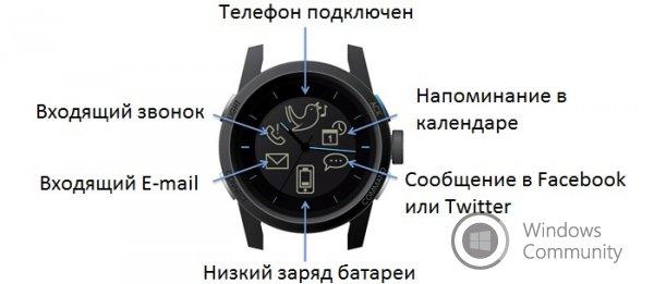 Новые Samsung Watch в 2015 году?